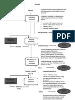 Chart for procurement methods