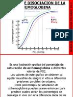 Curva de Saturacion de La Hemoglobina