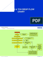 SDCCH & TCH Drop Analysis