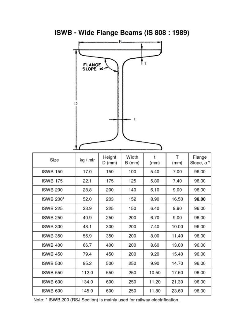 Wide Flange Fireproof : Iswb wide flange beams is