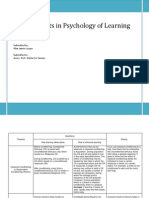 Theories in Learning Psychology