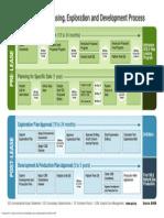 API Offshore Process Feb 2013