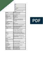 Base de données  contacts RH