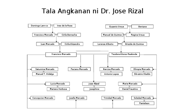 family tree chart of rizal Your family history is the story of you the familysearch tree app makes it easy to add to, edit, or share your own family's history anywhere you can take a phone or tablet since the app syncs with the familysearch website, changes or additions you make are available on any device family tree—view, add, and edit.