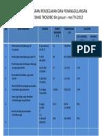 Tabel Gigi 2012