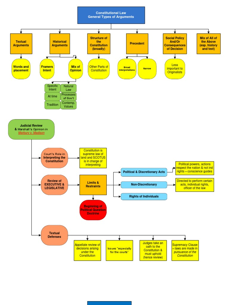 Con Law Flow Charts Commerce Clause United States