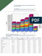 Comercio Exterior de Perú de NCE Aceites esenciales y resinoides