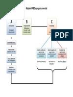 Model ABC Comportamental