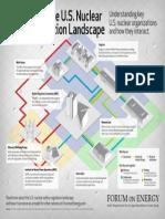 Overview of the U.S. Nuclear Safety Regulation Landscape