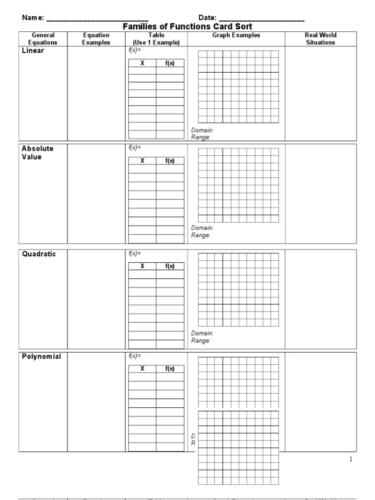Families of functions graphic organizer robcynllc Image collections