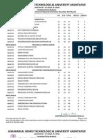 IV-b.tech I-sem (r09) Regular Results