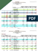 Calgary Mayor's Office operating budget summary (Jan 2012-Dec 2012)