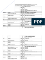 IB Requirements - Psychology