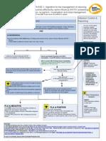 Updated HPA Algorithm Swine Flu