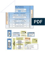 SAP PI Integration