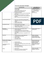 1.Classroom Intervention Strategiescombined[1]