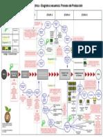 Anexo 2 -Diagrama Secuencia Procesos de Produccion