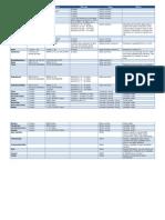 SQL Datatype