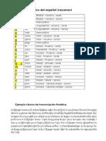Alfabeto fonéico español