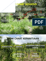 Flow Chart Kegiatan