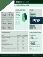 STEM Birmingham Report