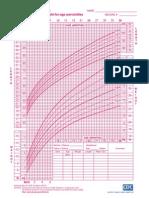 Grafik berat badan terhadap umur perempuan 0-3 tahun