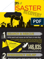 5 Stages of Disaster Recovery