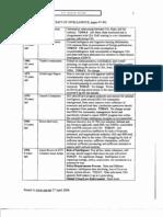 T2 B12 Multilateral Inst Fdr- Steele-OSS-Net Summary-Table of Intel Reform Since 1955