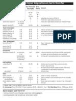 Chart Adjuvants Analgesics in Chronic Pain