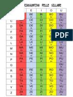 Tabelle riassuntive per la lettura delle sillabe