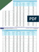 Engineering Economy Interest Tables