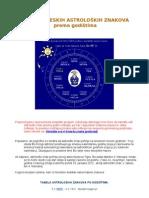 Nekonvencionalna tabela znakova po godištima - kineska astrologija
