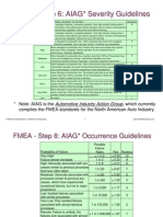 Www.fmeainfocentre.com Updates Dec09 AIAG FMEA-Ranking-Tables