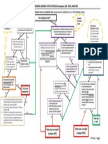 Chart - Constitutional Law - Preemption, DCC, PIC