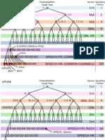 Code Tree Channelization