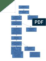 Flowchart of Tax Remedies