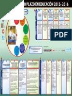 Plan de Mediano Plazo en Educación 2012-2016
