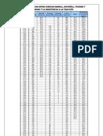 Tabla de Equivalencias de Durezas Brinell, Rockwell, Vickers, Shore