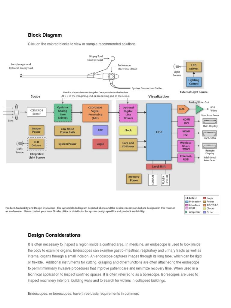 Block diagram endoscopy endoscopy applied and interdisciplinary block diagram endoscopy endoscopy applied and interdisciplinary physics ccuart Choice Image