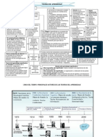Actividad de Aprendizaje-teorias Del Aprendizaje-mapa Conceptual -
