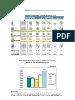 Tabela de Rentabilidade Dos Titulos Federais