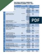 TAMIL NADU PUBLIC SERVICE COMMISSION ANNUAL RECRUITMENT PLANNER – 2013 – 2014