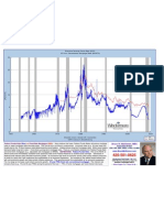 1950-2010 Federal Funds Rate and 30 Year FRM Graphs 5-5-09