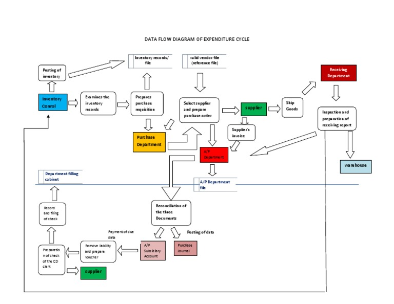 Data Flow Diagram Of Expenditure Cycle