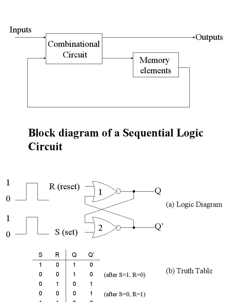 Sequential Circuit Electronic Design Digital Electronics Diagram Of A Logic
