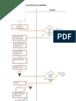 Flujograma de Ventas de La Empresa (3)