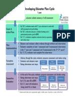 developing educator plan cycle