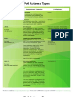 IPv6AddressTypes.pdf