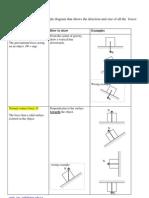 How to draw Free Body Diagram