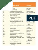 POM CLASS Notes Print
